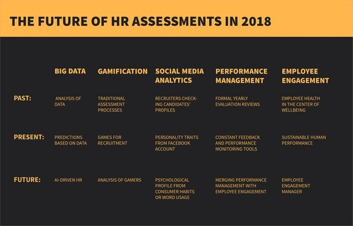HR Assessment in 2018