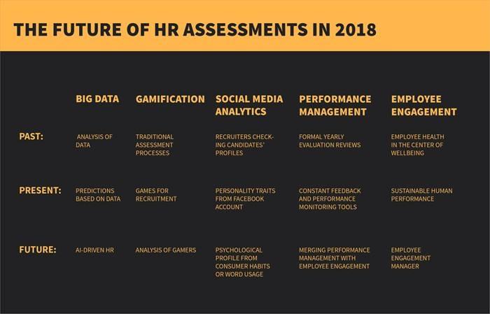 HR Assessment in 2018